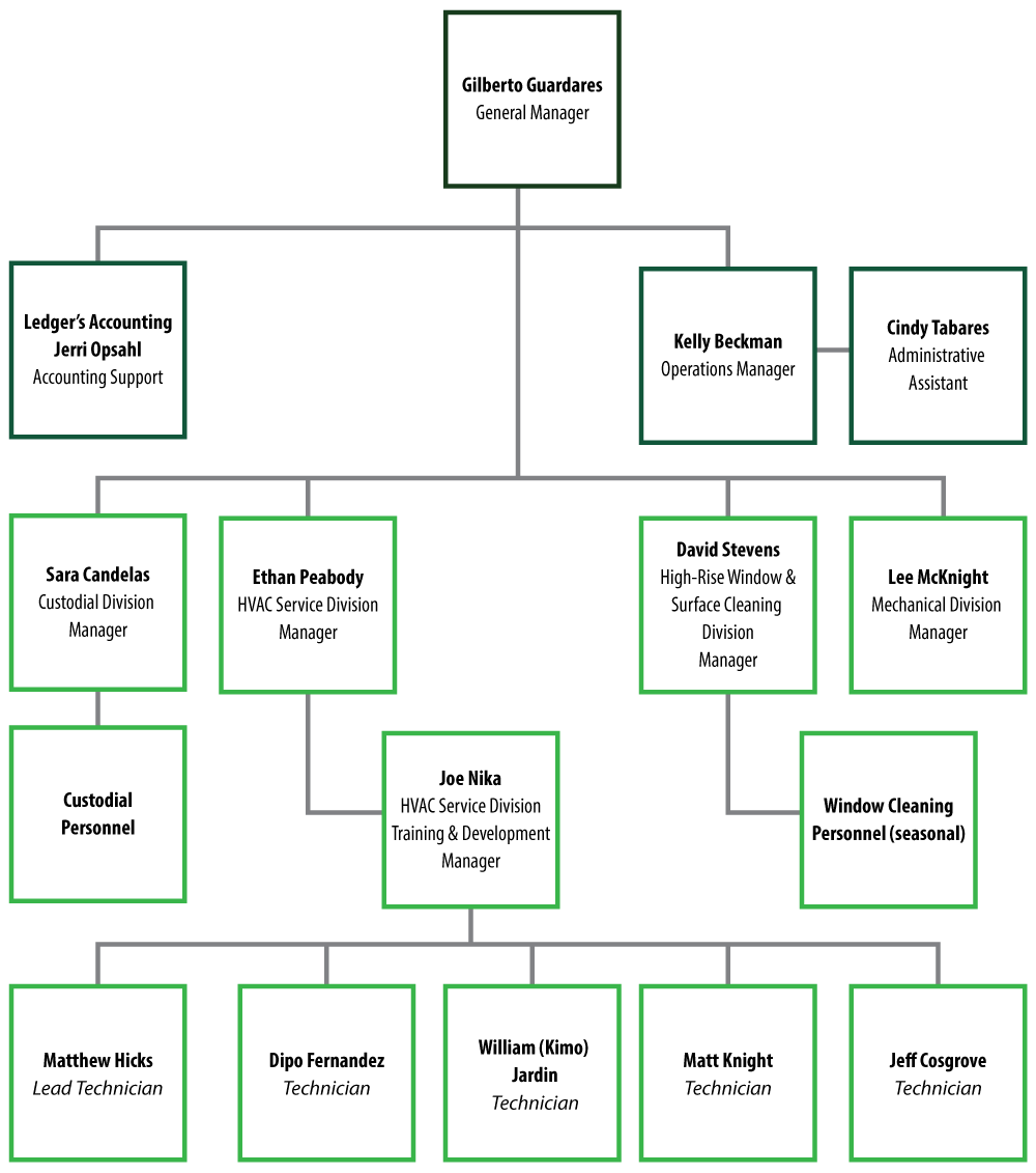 G&S Management Services org chart image